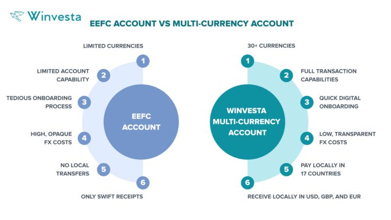 EEFC vs Multi-Currency Account