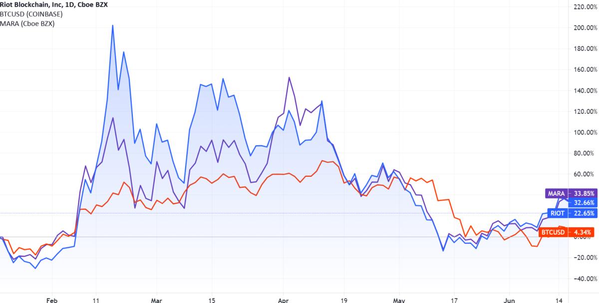 Crypto Stocks from India