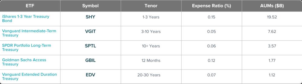 Top ETFs to Invest in US Treasury Bonds
